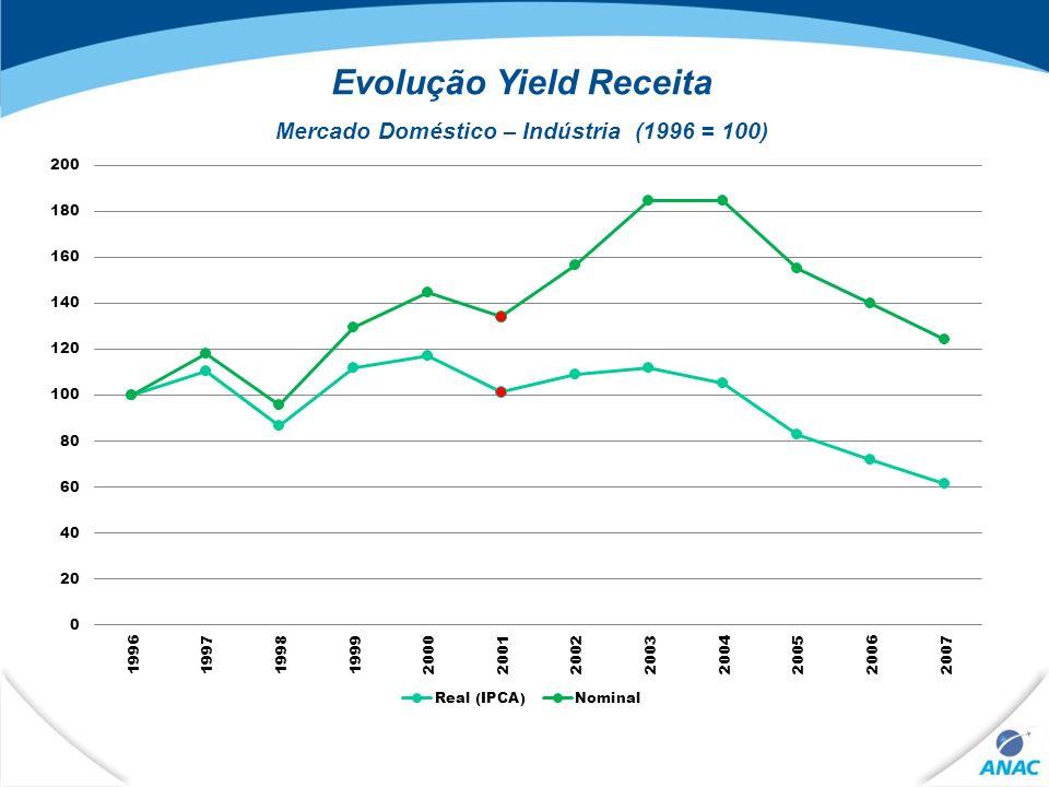 15 Evolução Yield Receita Mercado Doméstico – Indústria (1996 = 100)