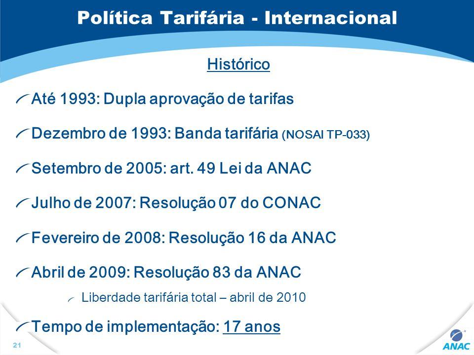 21 Política Tarifária - Internacional Histórico Até 1993: Dupla aprovação de tarifas Dezembro de 1993: Banda tarifária (NOSAI TP-033) Setembro de 2005