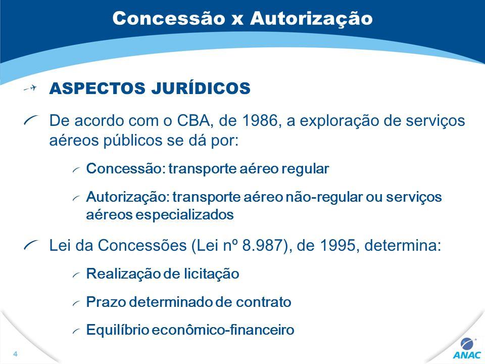 4 Concessão x Autorização ASPECTOS JURÍDICOS De acordo com o CBA, de 1986, a exploração de serviços aéreos públicos se dá por: Concessão: transporte a