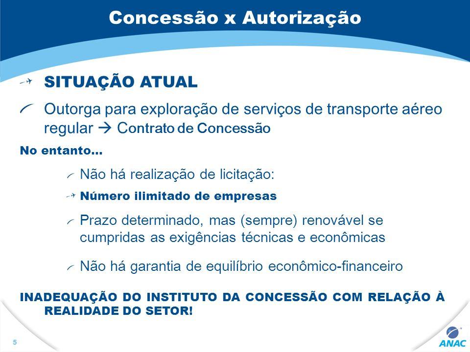 5 Concessão x Autorização SITUAÇÃO ATUAL Outorga para exploração de serviços de transporte aéreo regular C ontrato de Concessão No entanto... Não há r