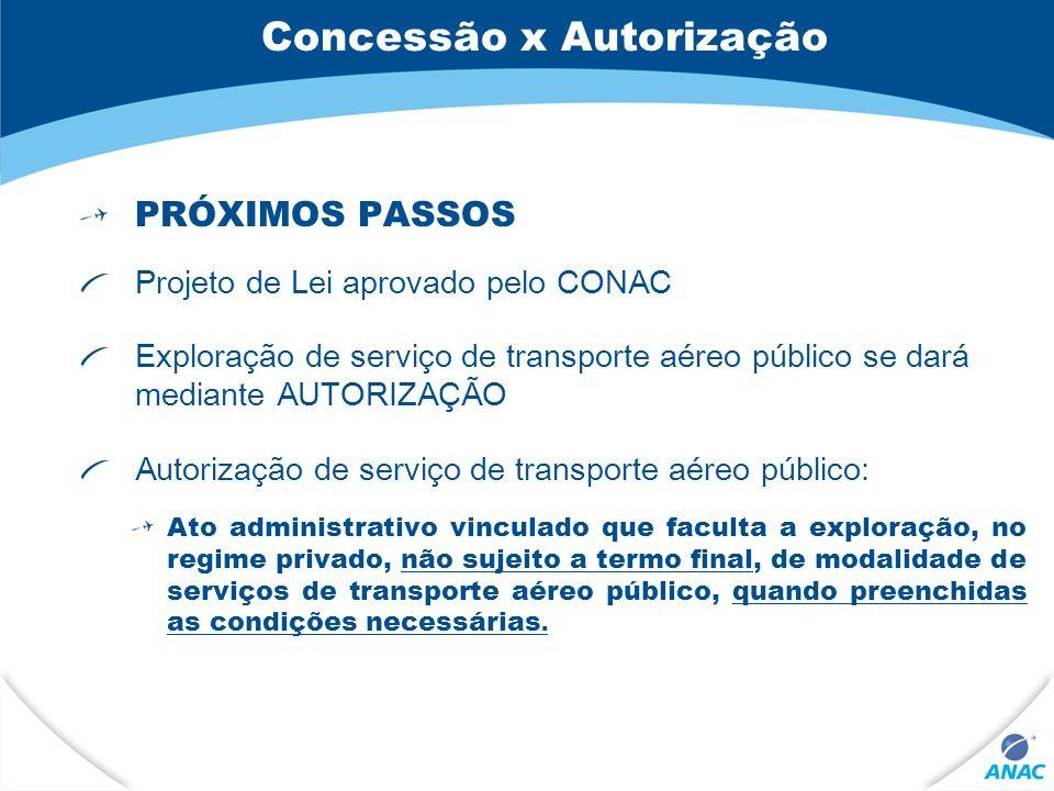 Concessão x Autorização PRÓXIMOS PASSOS Projeto de Lei aprovado pelo CONAC Exploração de serviço de transporte aéreo público se dará mediante AUTORIZA