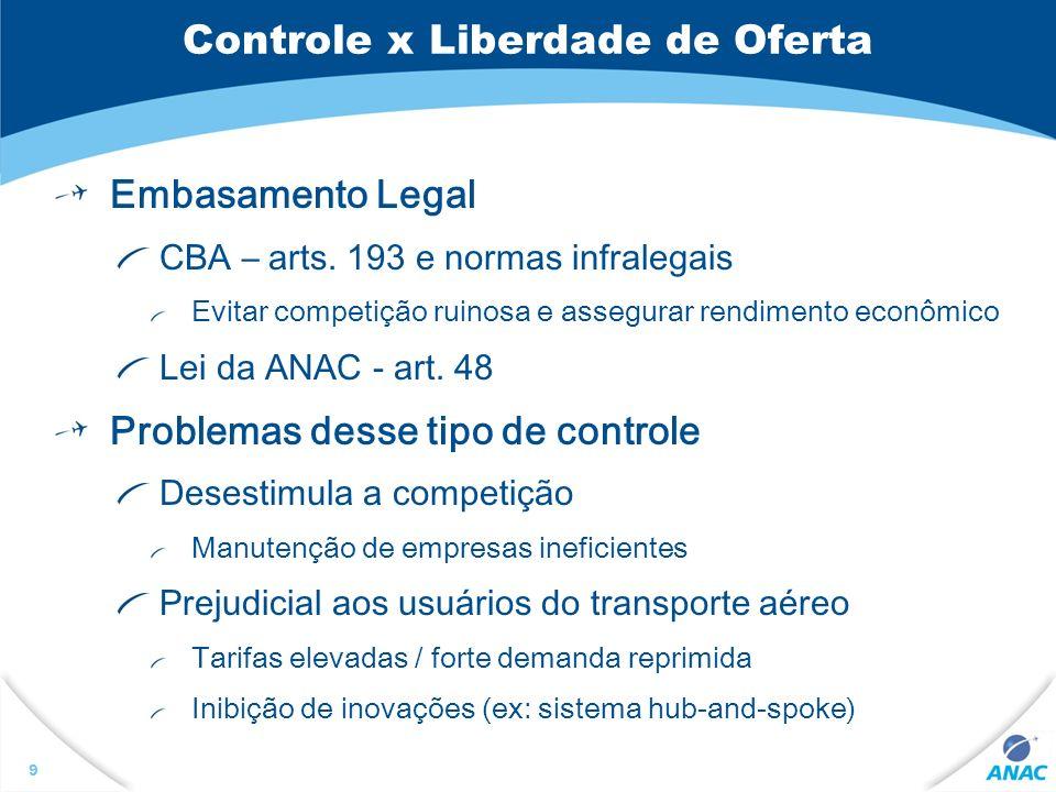 9 Controle x Liberdade de Oferta Embasamento Legal CBA – arts. 193 e normas infralegais Evitar competição ruinosa e assegurar rendimento econômico Lei