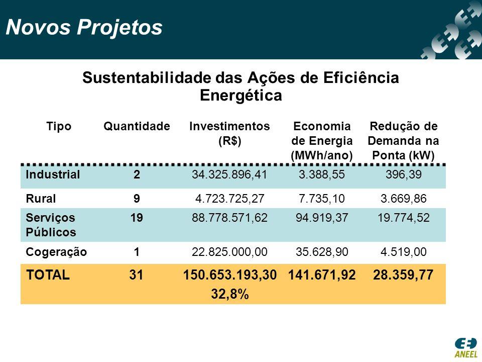 Novos Projetos Sustentabilidade das Ações de Eficiência Energética TipoQuantidadeInvestimentos (R$) Economia de Energia (MWh/ano) Redução de Demanda na Ponta (kW) Industrial234.325.896,413.388,55396,39 Rural94.723.725,277.735,103.669,86 Serviços Públicos 1988.778.571,6294.919,3719.774,52 Cogeração122.825.000,0035.628,904.519,00 TOTAL31150.653.193,30 32,8% 141.671,9228.359,77