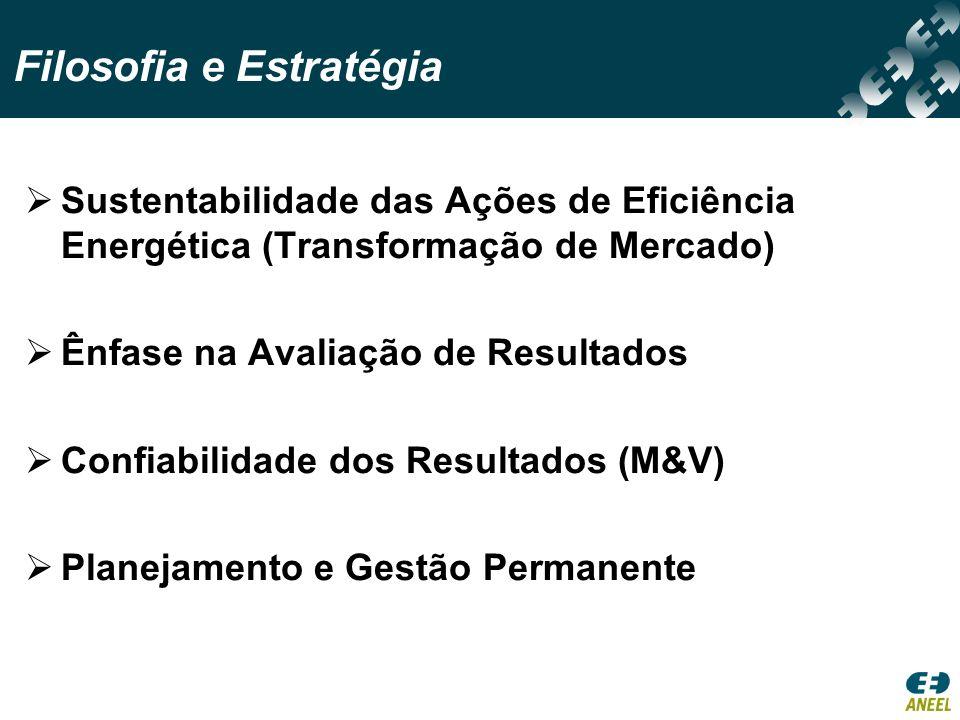Sustentabilidade das Ações de Eficiência Energética (Transformação de Mercado) Ênfase na Avaliação de Resultados Confiabilidade dos Resultados (M&V) Planejamento e Gestão Permanente Filosofia e Estratégia