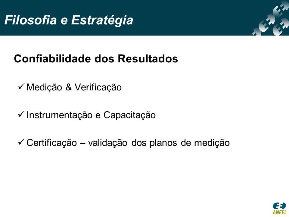 Confiabilidade dos Resultados Medição & Verificação Instrumentação e Capacitação Certificação – validação dos planos de medição Filosofia e Estratégia