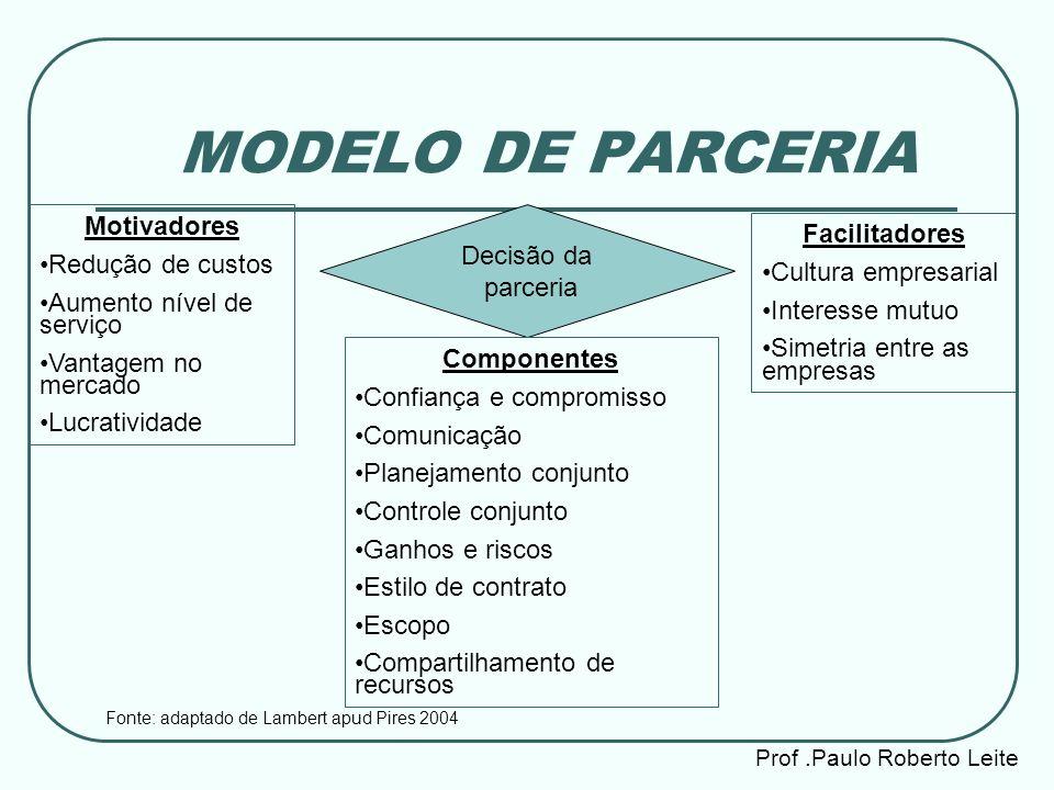 Prof.Paulo Roberto Leite MODELO DE PARCERIA Decisão da parceria Facilitadores Cultura empresarial Interesse mutuo Simetria entre as empresas Motivador