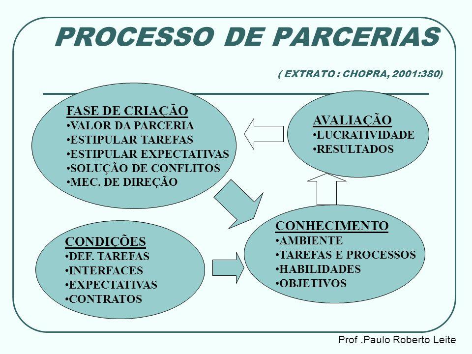 Prof.Paulo Roberto Leite PROCESSO DE PARCERIAS ( EXTRATO : CHOPRA, 2001:380) CONDIÇÕES DEF. TAREFAS INTERFACES EXPECTATIVAS CONTRATOS FASE DE CRIAÇÃO