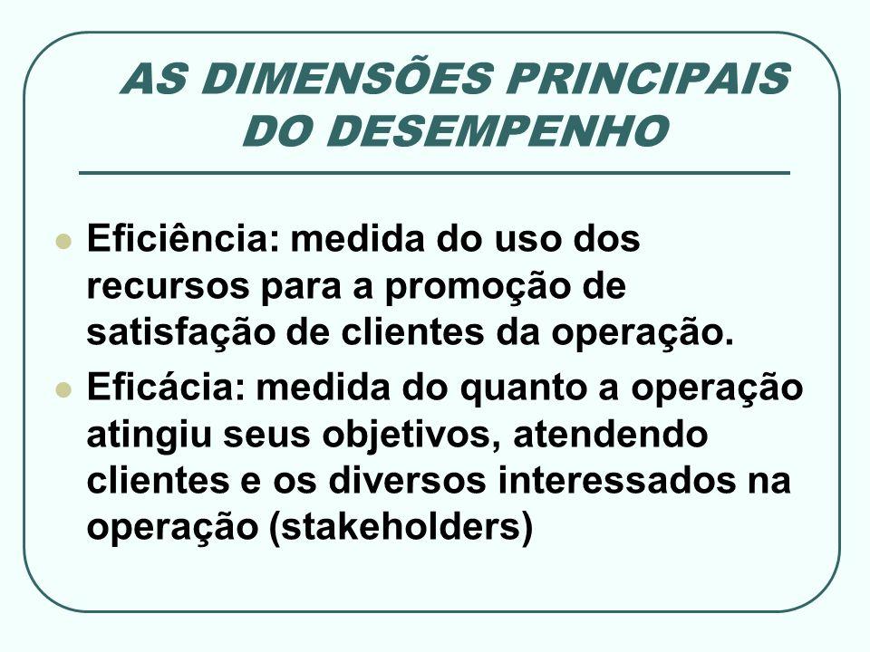 AS DIMENSÕES PRINCIPAIS DO DESEMPENHO Eficiência: medida do uso dos recursos para a promoção de satisfação de clientes da operação. Eficácia: medida d