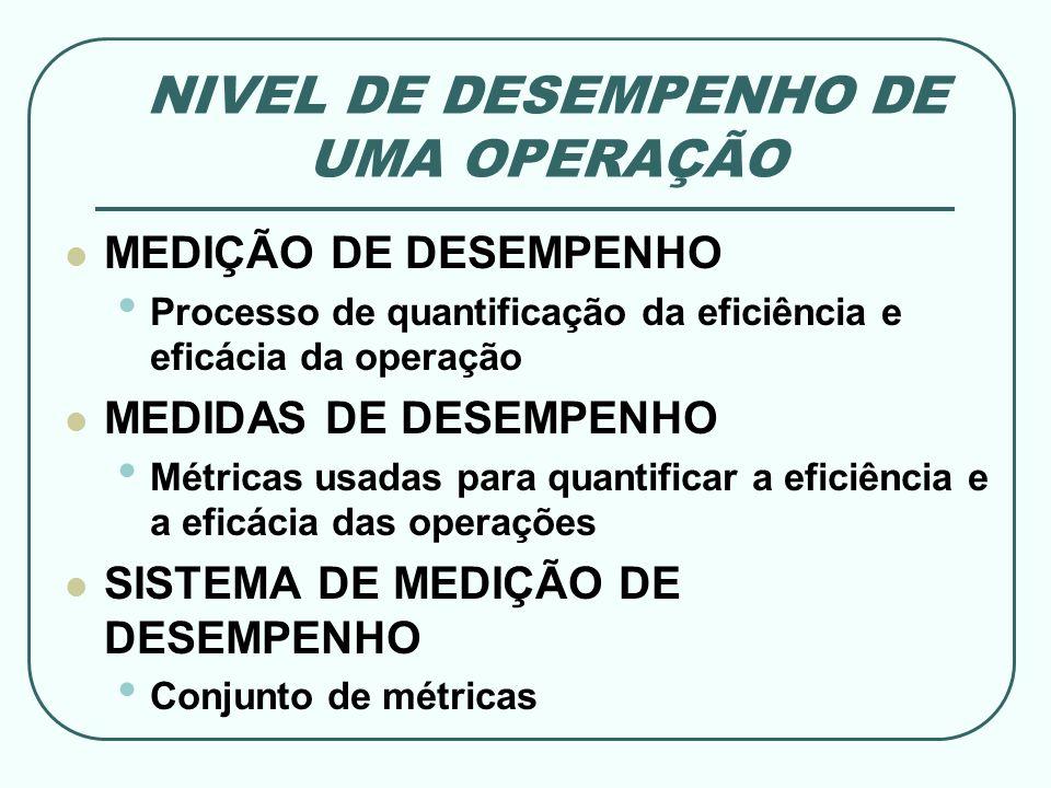 NIVEL DE DESEMPENHO DE UMA OPERAÇÃO MEDIÇÃO DE DESEMPENHO Processo de quantificação da eficiência e eficácia da operação MEDIDAS DE DESEMPENHO Métrica