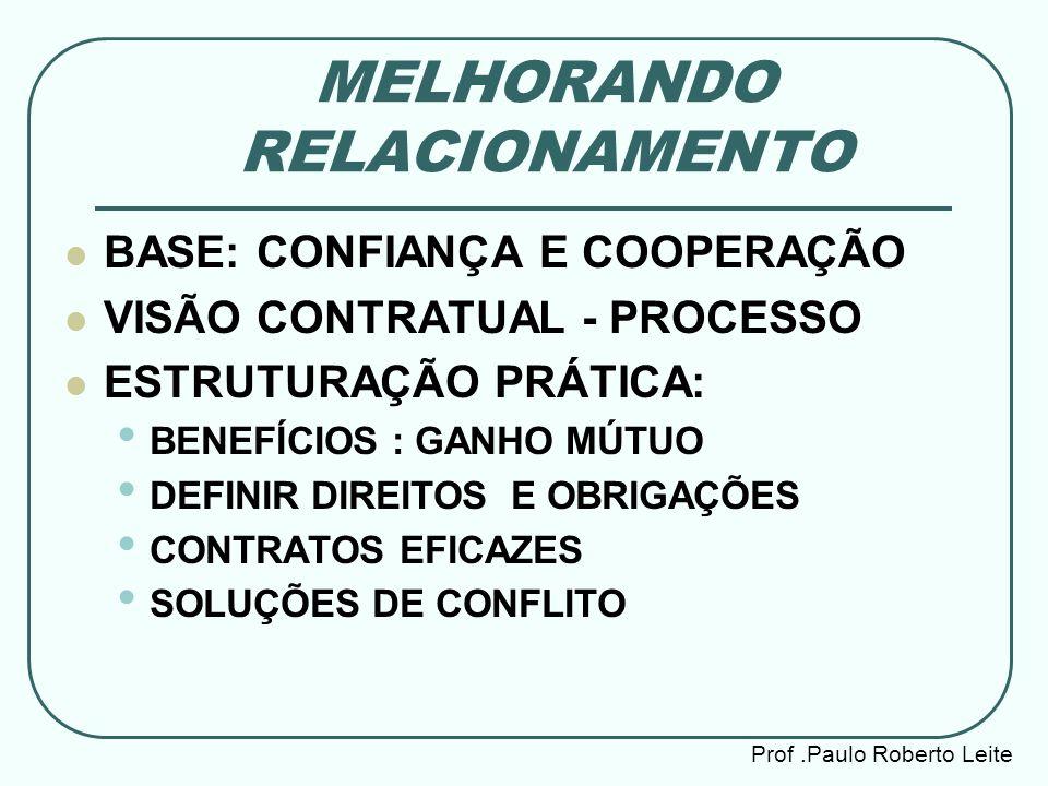 Prof.Paulo Roberto Leite MELHORANDO RELACIONAMENTO BASE: CONFIANÇA E COOPERAÇÃO VISÃO CONTRATUAL - PROCESSO ESTRUTURAÇÃO PRÁTICA: BENEFÍCIOS : GANHO M