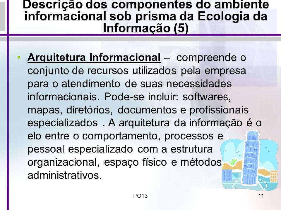 PO1311 Descrição dos componentes do ambiente informacional sob prisma da Ecologia da Informação (5) Arquitetura Informacional – compreende o conjunto