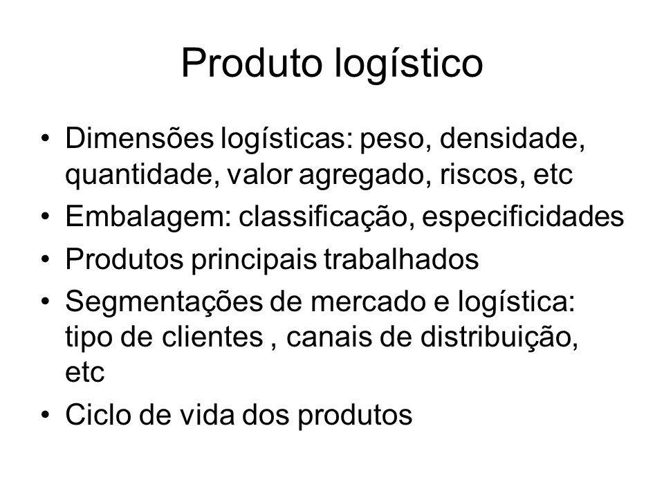 Produto logístico Dimensões logísticas: peso, densidade, quantidade, valor agregado, riscos, etc Embalagem: classificação, especificidades Produtos pr