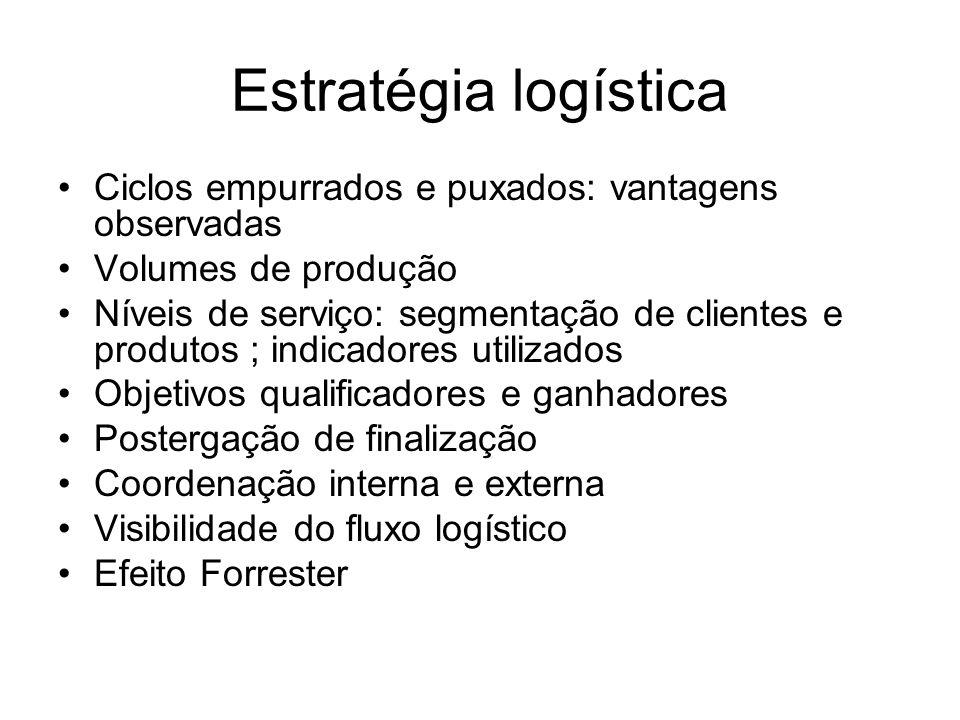 Estratégia logística Ciclos empurrados e puxados: vantagens observadas Volumes de produção Níveis de serviço: segmentação de clientes e produtos ; ind
