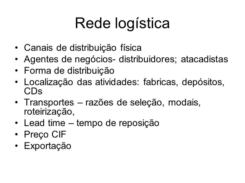 Rede logística Canais de distribuição física Agentes de negócios- distribuidores; atacadistas Forma de distribuição Localização das atividades: fabric