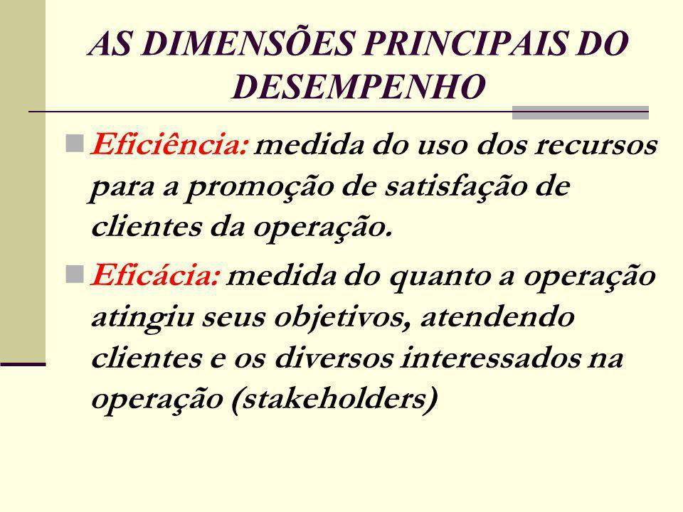 AS DIMENSÕES PRINCIPAIS DO DESEMPENHO Eficiência: medida do uso dos recursos para a promoção de satisfação de clientes da operação.