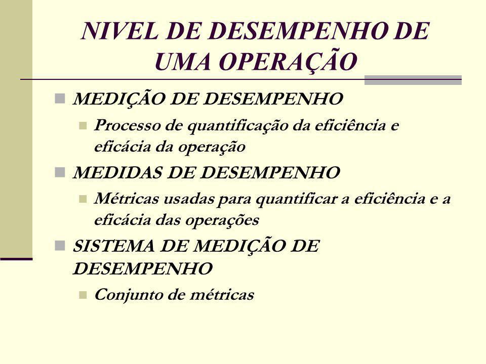NIVEL DE DESEMPENHO DE UMA OPERAÇÃO MEDIÇÃO DE DESEMPENHO Processo de quantificação da eficiência e eficácia da operação MEDIDAS DE DESEMPENHO Métricas usadas para quantificar a eficiência e a eficácia das operações SISTEMA DE MEDIÇÃO DE DESEMPENHO Conjunto de métricas