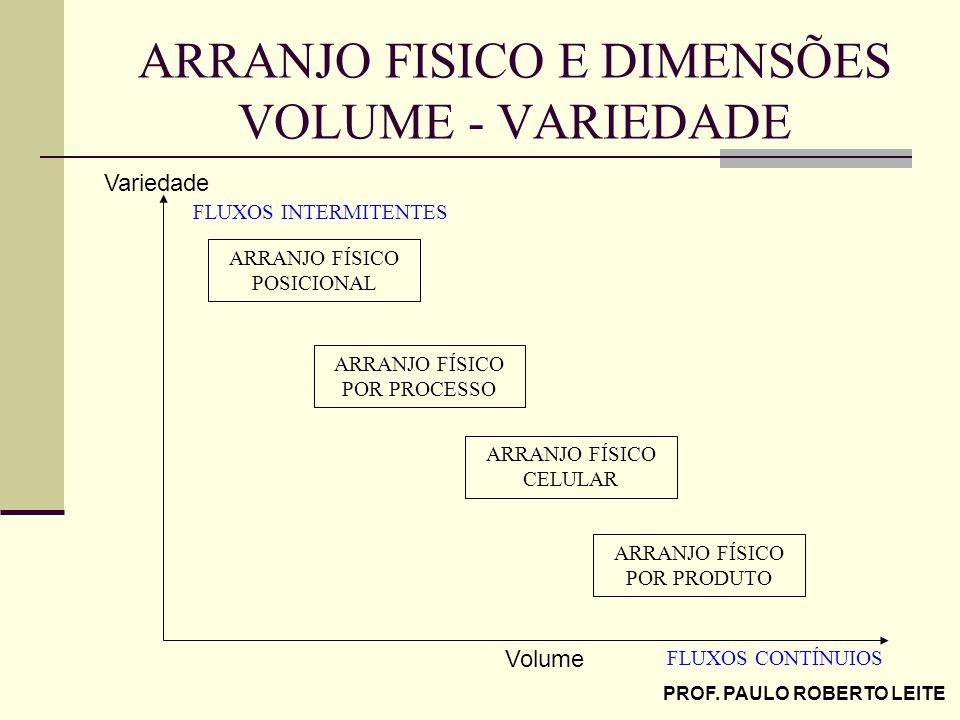 PROF. PAULO ROBERTO LEITE ARRANJO FISICO E DIMENSÕES VOLUME - VARIEDADE Volume Variedade ARRANJO FÍSICO POSICIONAL ARRANJO FÍSICO CELULAR ARRANJO FÍSI