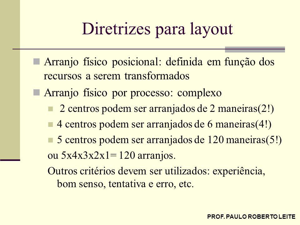 PROF. PAULO ROBERTO LEITE Diretrizes para layout Arranjo físico posicional: definida em função dos recursos a serem transformados Arranjo físico por p