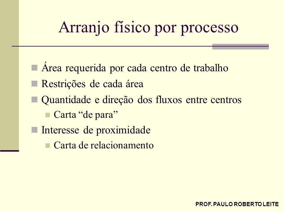 PROF. PAULO ROBERTO LEITE Arranjo físico por processo Área requerida por cada centro de trabalho Restrições de cada área Quantidade e direção dos flux