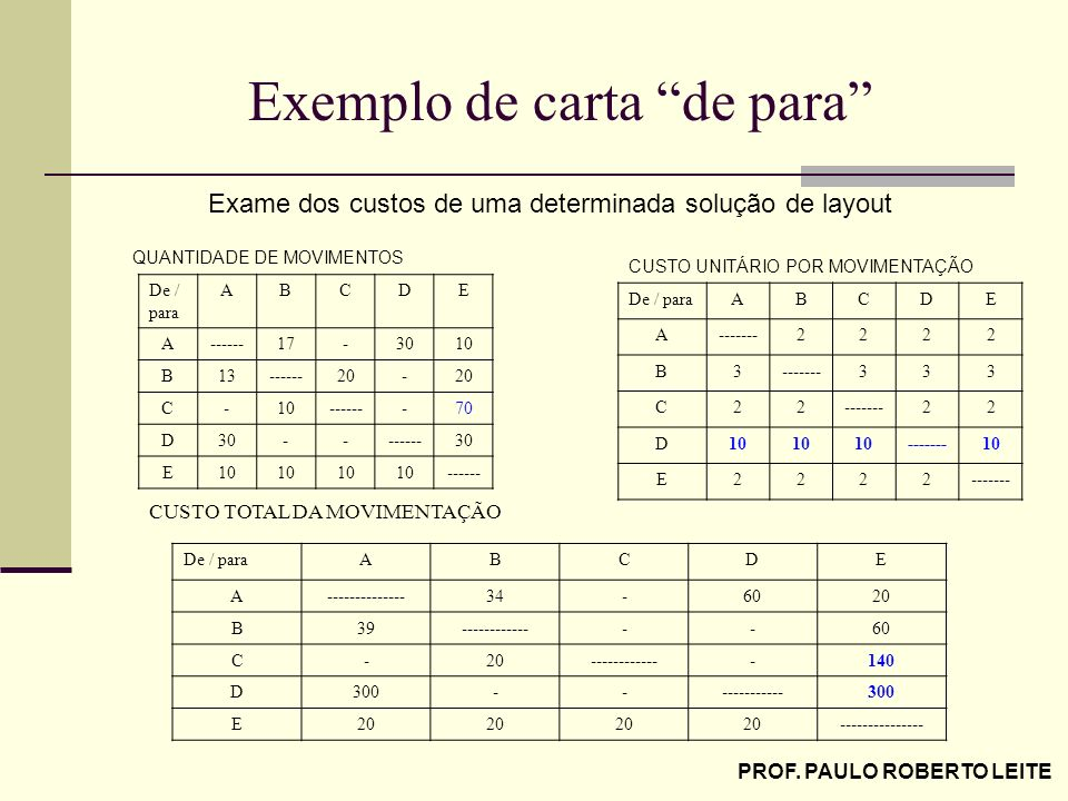 PROF. PAULO ROBERTO LEITE Exemplo de carta de para De / para ABCDE A------17-3010 B13------20- C-10-------70 D30--------30 E10 ------ QUANTIDADE DE MO