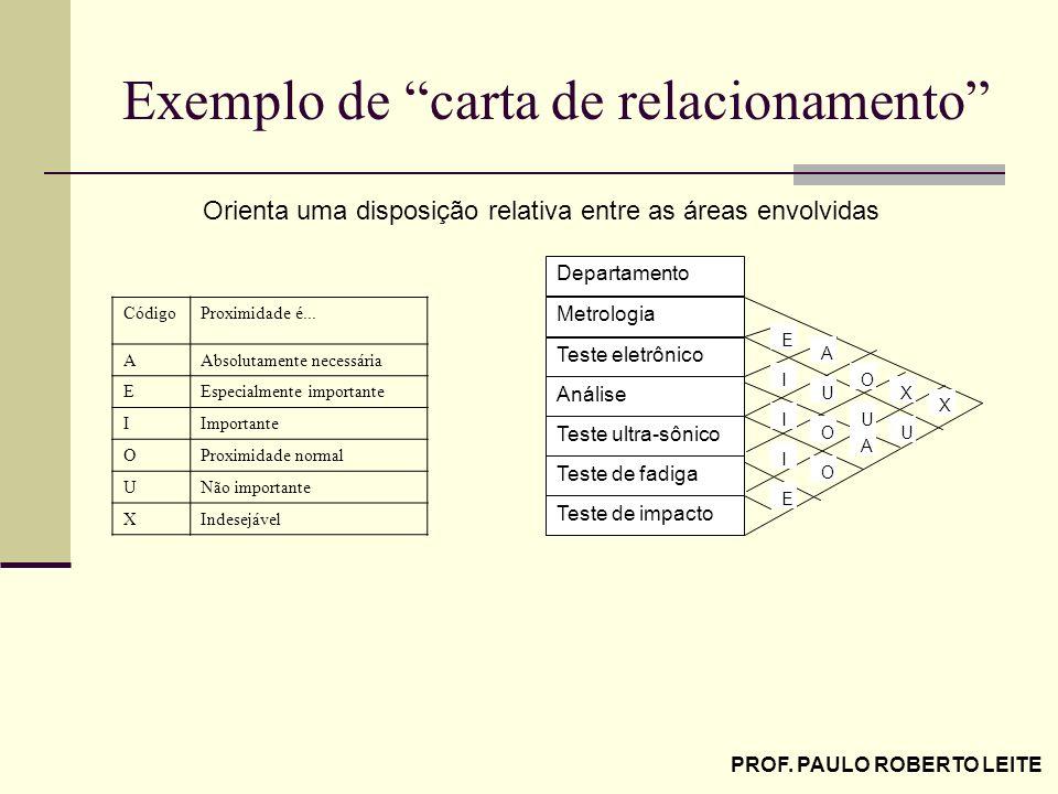 PROF. PAULO ROBERTO LEITE Exemplo de carta de relacionamento Teste eletrônico Análise Teste ultra-sônico Teste de fadiga Teste de impacto Metrologia D