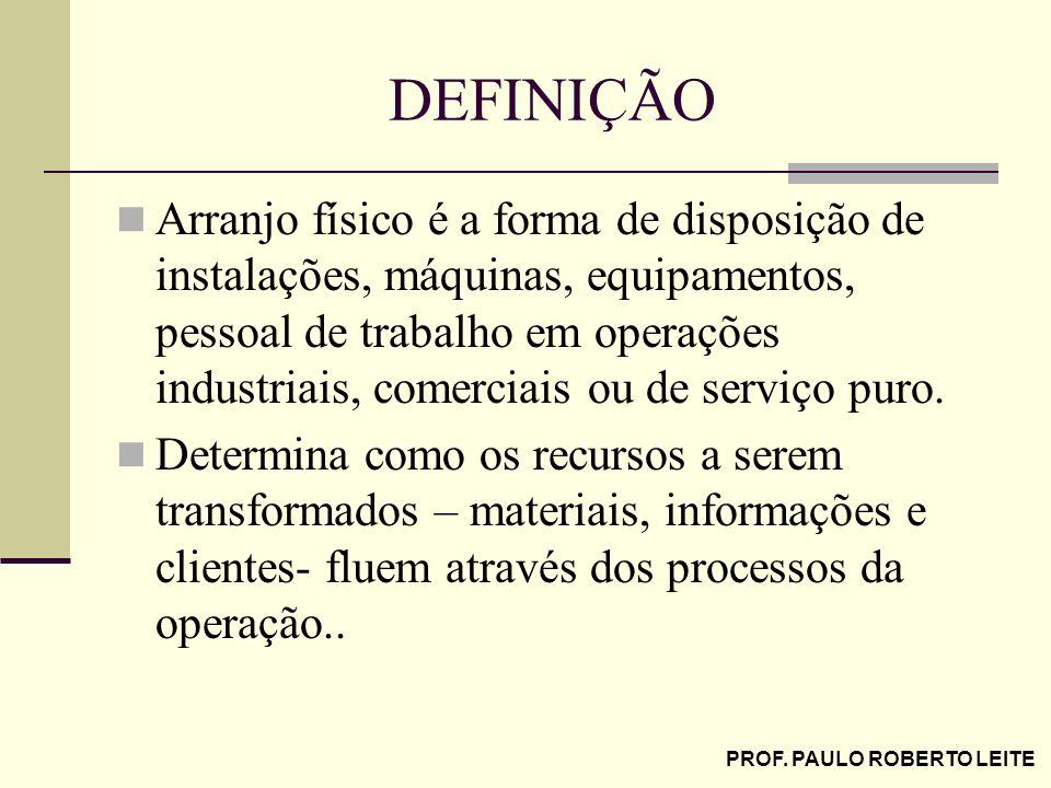PROF. PAULO ROBERTO LEITE DEFINIÇÃO Arranjo físico é a forma de disposição de instalações, máquinas, equipamentos, pessoal de trabalho em operações in