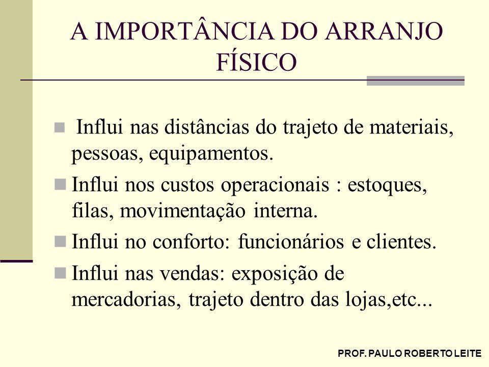 PROF. PAULO ROBERTO LEITE A IMPORTÂNCIA DO ARRANJO FÍSICO Influi nas distâncias do trajeto de materiais, pessoas, equipamentos. Influi nos custos oper