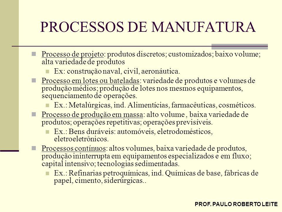 PROF. PAULO ROBERTO LEITE PROCESSOS DE MANUFATURA Processo de projeto: produtos discretos; customizados; baixo volume; alta variedade de produtos Ex: