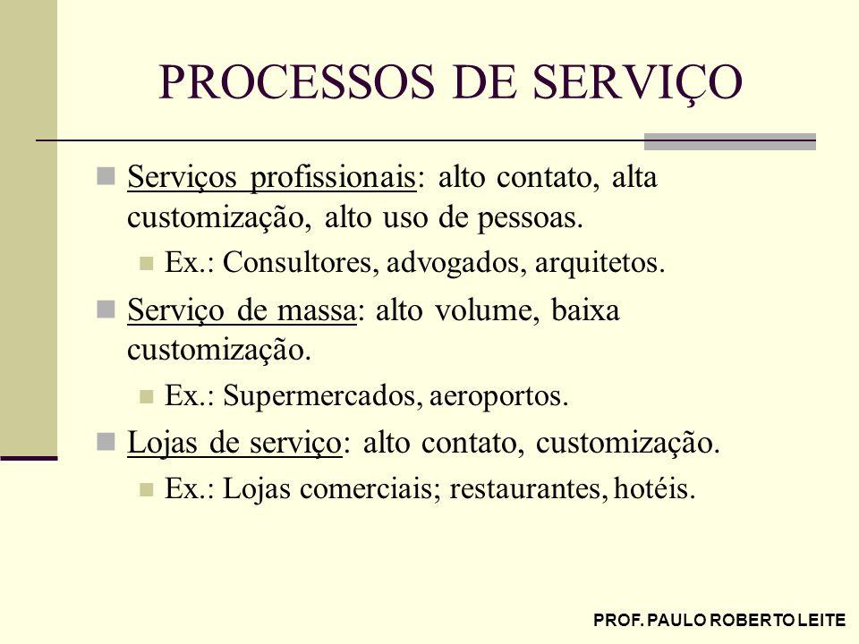 PROF. PAULO ROBERTO LEITE PROCESSOS DE SERVIÇO Serviços profissionais: alto contato, alta customização, alto uso de pessoas. Ex.: Consultores, advogad