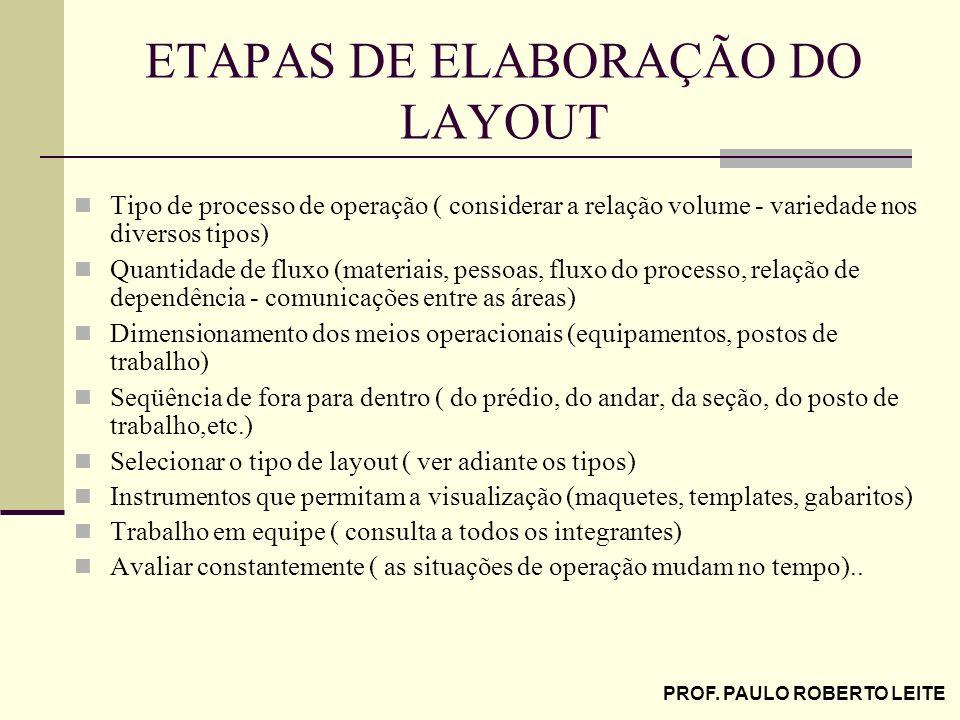 PROF. PAULO ROBERTO LEITE ETAPAS DE ELABORAÇÃO DO LAYOUT Tipo de processo de operação ( considerar a relação volume - variedade nos diversos tipos) Qu