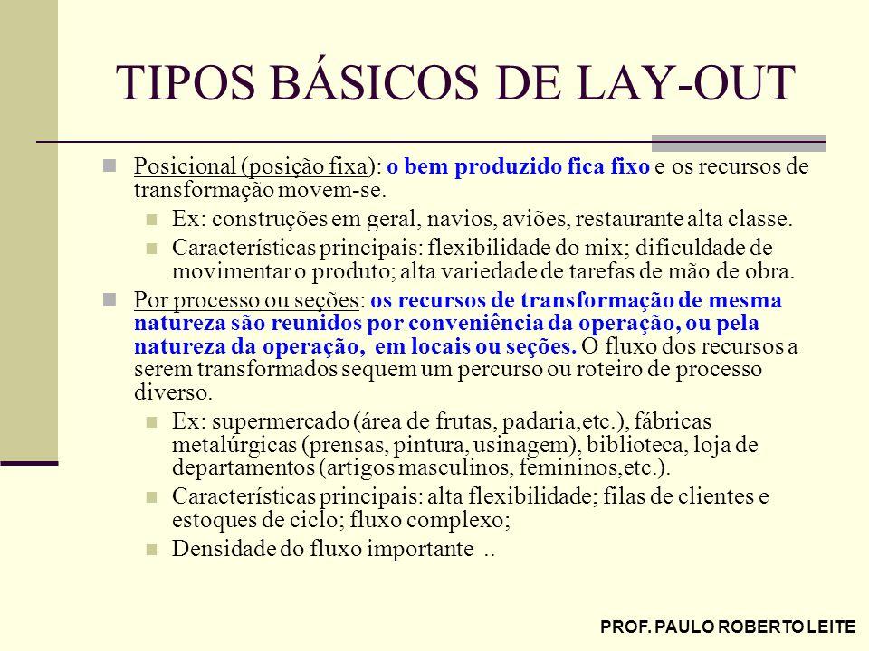 PROF. PAULO ROBERTO LEITE TIPOS BÁSICOS DE LAY-OUT Posicional (posição fixa): o bem produzido fica fixo e os recursos de transformação movem-se. Ex: c
