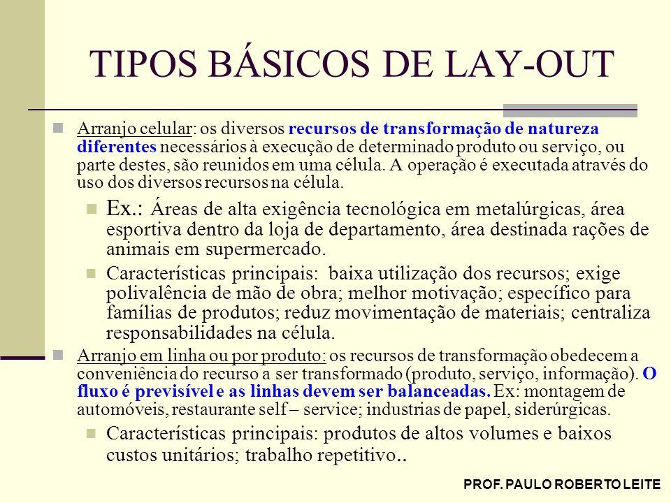 PROF. PAULO ROBERTO LEITE TIPOS BÁSICOS DE LAY-OUT Arranjo celular: os diversos recursos de transformação de natureza diferentes necessários à execuçã