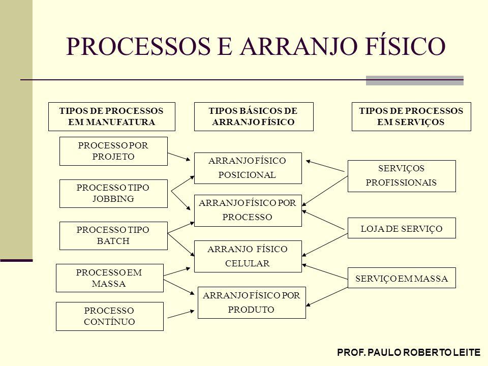 PROF. PAULO ROBERTO LEITE PROCESSOS E ARRANJO FÍSICO TIPOS DE PROCESSOS EM MANUFATURA PROCESSO POR PROJETO ARRANJO FÍSICO POSICIONAL TIPOS BÁSICOS DE