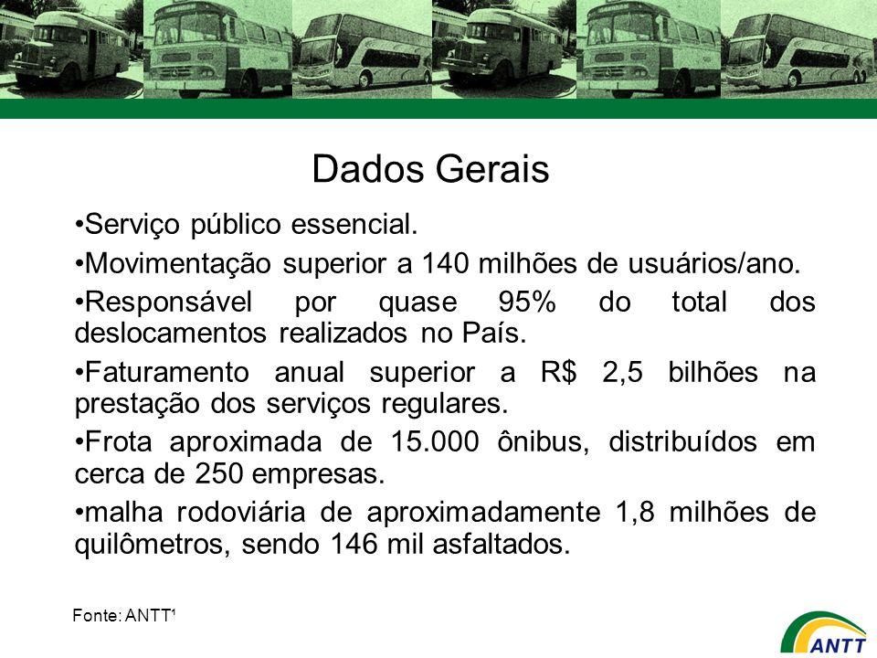Dados Gerais Serviço público essencial. Movimentação superior a 140 milhões de usuários/ano. Responsável por quase 95% do total dos deslocamentos real