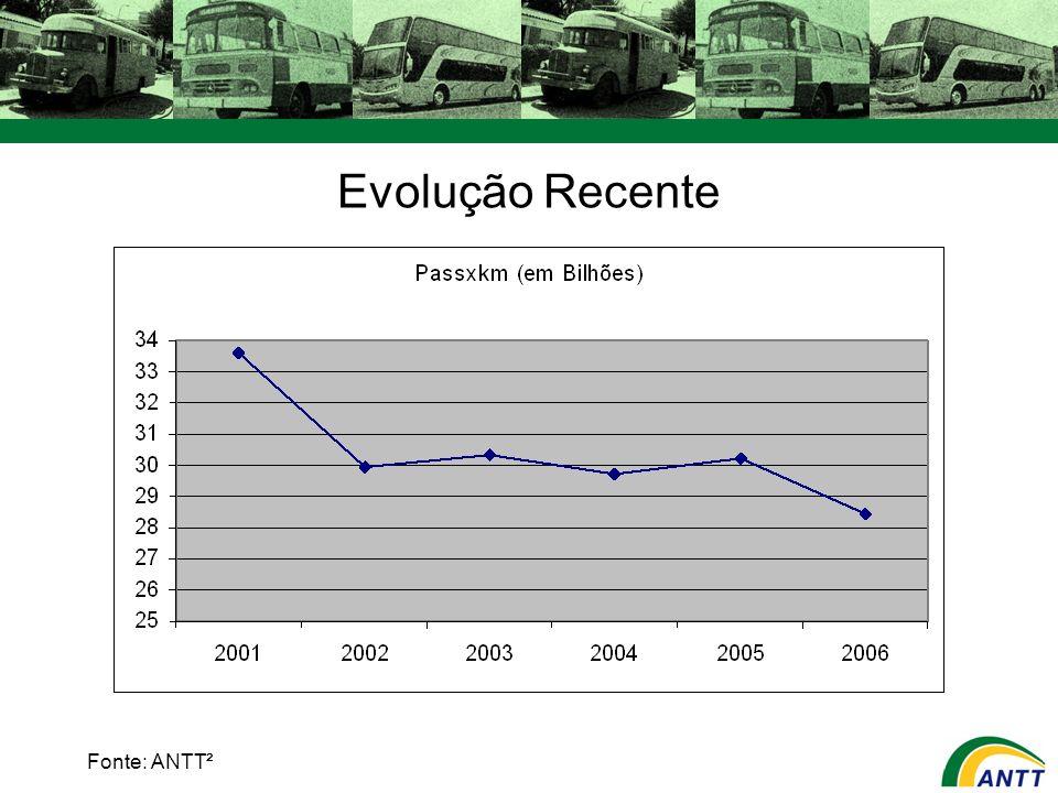Evolução da Matriz de Transporte de Passageiros Fonte:FIPE (2006)³ Meio de transporte da principal viagem doméstica Meio de Transporte20062002Variação Carro48,53924,4% Ônibus de linha regular21,729,1-25,4% Avião15,71320,8% Ônibus fretado7,85,736,8% Outros6,413,2 -51,50%