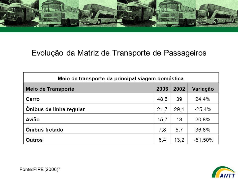 Evolução da Matriz de Transporte de Passageiros Fonte:FIPE (2006)³ Meio de transporte da principal viagem doméstica Meio de Transporte20062002Variação