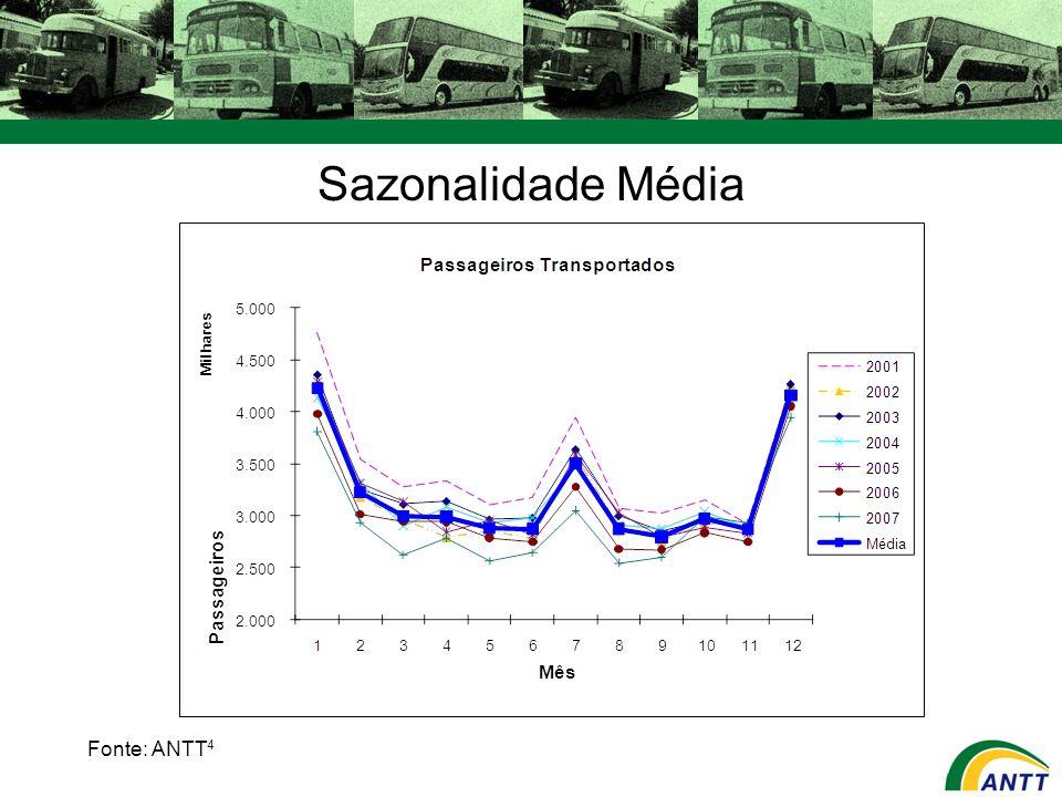 Flexibilidade Tarifária São objetivos da flexibilização tarifária: Conferir maior liberdade gerencial aos transportadores.