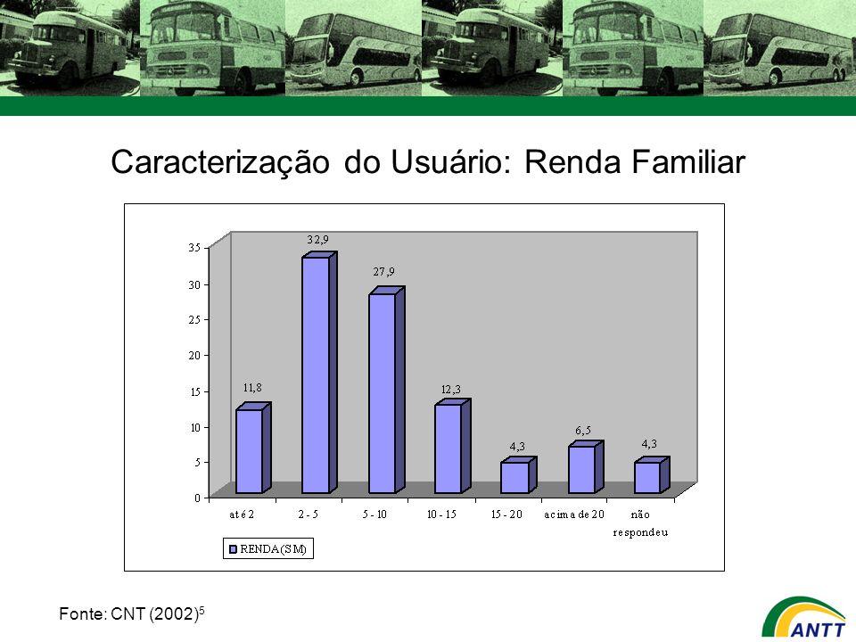 Caracterização do Usuário: Renda Familiar Fonte: CNT (2002) 5
