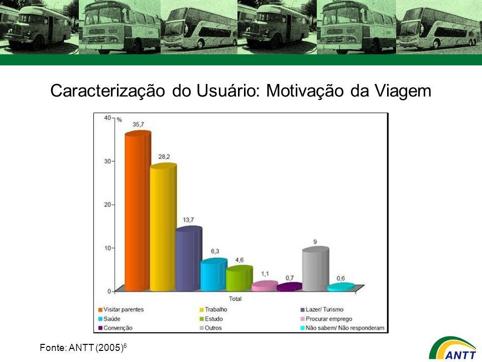 Caracterização do Usuário: Motivação da Viagem Fonte: ANTT (2005) 6