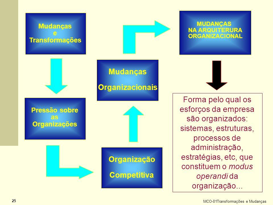 MCO-01Transformações e Mudanças 25 Mudanças e Transformações Pressão sobre as Organizações Organização Competitiva Mudanças Organizacionais MUDANÇAS N