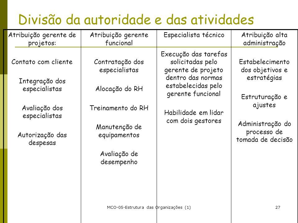 MCO-05-Estrutura das Organizações (1)27 Divisão da autoridade e das atividades Atribuição gerente de projetos: Contato com cliente Integração dos espe