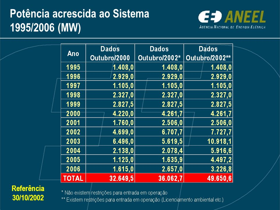 Referência 30/10/2002 Potência acrescida ao Sistema 1995/2006 (MW)
