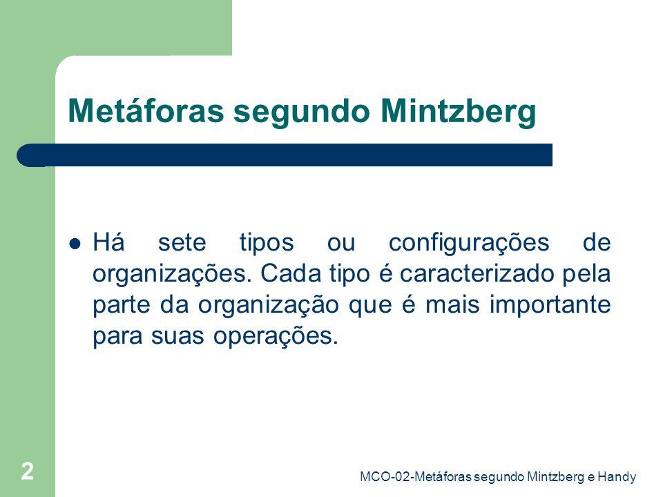MCO-02-Metáforas segundo Mintzberg e Handy 3 Controle exercido por especialistas independentes.