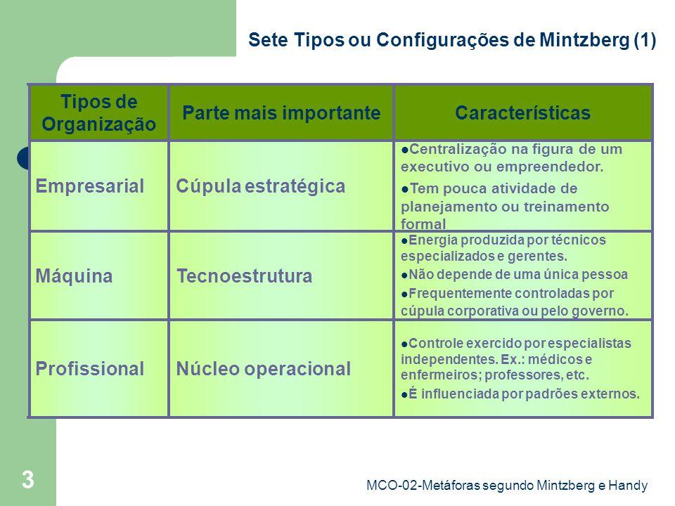 MCO-02-Metáforas segundo Mintzberg e Handy 4 Ocorre na adm.