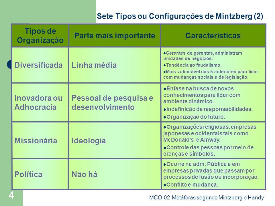 MCO-02-Metáforas segundo Mintzberg e Handy 5 Organização orientada para as pessoas (médicos,advogados e arquitetos que trabalham em empresas próprias), preside cultura existencial.