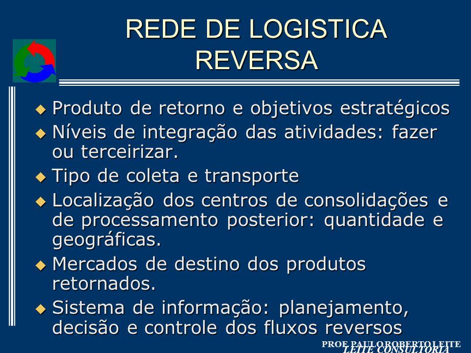 PROF. PAULO ROBERTO LEITE LEITE CONSULTORIA REDE DE LOGISTICA REVERSA Produto de retorno e objetivos estratégicos Produto de retorno e objetivos estra