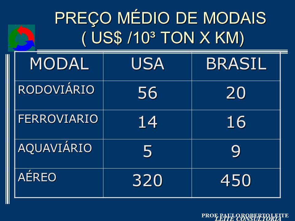 PROF. PAULO ROBERTO LEITE LEITE CONSULTORIA PREÇO MÉDIO DE MODAIS ( US$ /10³ TON X KM) MODALUSABRASIL RODOVIÁRIO5620 FERROVIARIO1416 AQUAVIÁRIO59 AÉRE