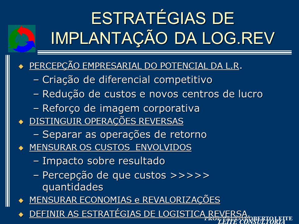 PROF. PAULO ROBERTO LEITE LEITE CONSULTORIA ESTRATÉGIAS DE IMPLANTAÇÃO DA LOG.REV PERCEPÇÃO EMPRESARIAL DO POTENCIAL DA L.R. PERCEPÇÃO EMPRESARIAL DO