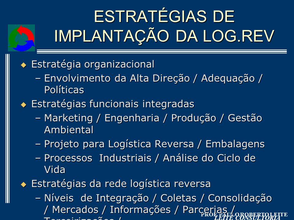 PROF. PAULO ROBERTO LEITE LEITE CONSULTORIA ESTRATÉGIAS DE IMPLANTAÇÃO DA LOG.REV Estratégia organizacional Estratégia organizacional –Envolvimento da