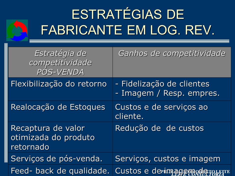 PROF. PAULO ROBERTO LEITE LEITE CONSULTORIA ESTRATÉGIAS DE FABRICANTE EM LOG. REV. Estratégia de competitividade PÓS-VENDA Ganhos de competitividade F